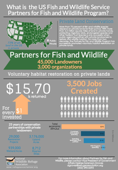 This infographic highlights the specific returns of the Partners for Fish and Wildlife Program ($15.70 for every $1 invested) and other statistics from the report.