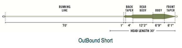 outbound short