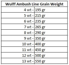 ambush gr weight